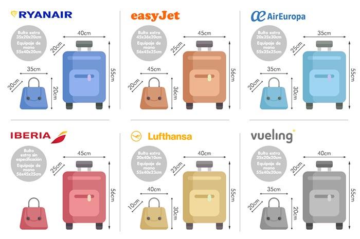 medidas de maletas para viajar en avión